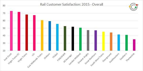 The survey from Commute London shows Thameslink being the worst in customer satisfaction